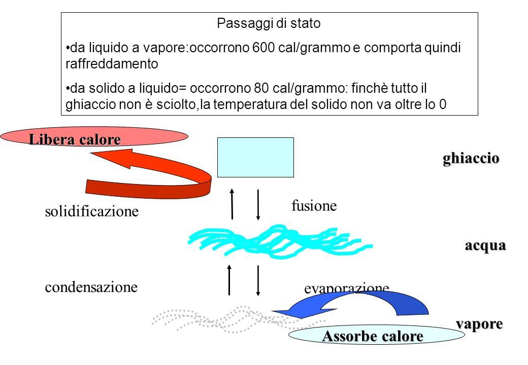 Passaggi di stato da liquido a vapore:occorrono 600 cal/grammo e comporta quindi raffreddamento da solido a liquido= occorrono 80 cal/grammo: finchè t