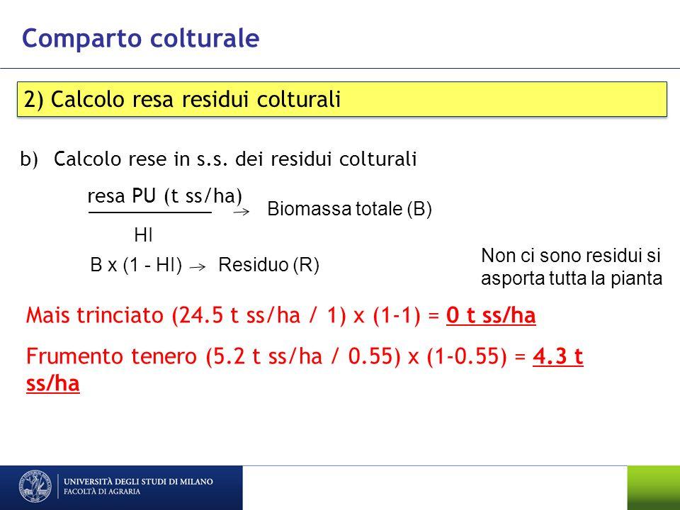 Comparto colturale 2) Calcolo resa residui colturali b)Calcolo rese in s.s. dei residui colturali Mais trinciato (24.5 t ss/ha / 1) x (1-1) = 0 t ss/h