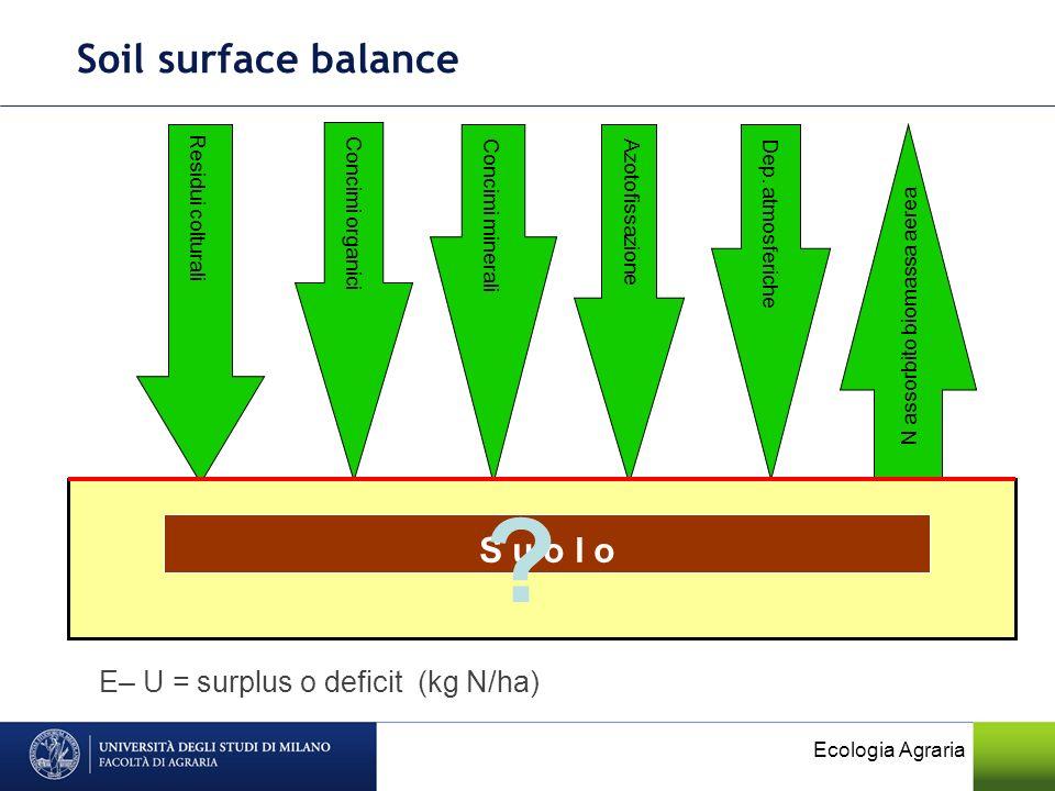 Ecologia Agraria Soil surface balance Residui colturali Azotofissazione Concimi minerali Concimi organici N assorbito biomassa aerea E– U = surplus o deficit (kg N/ha) Dep.