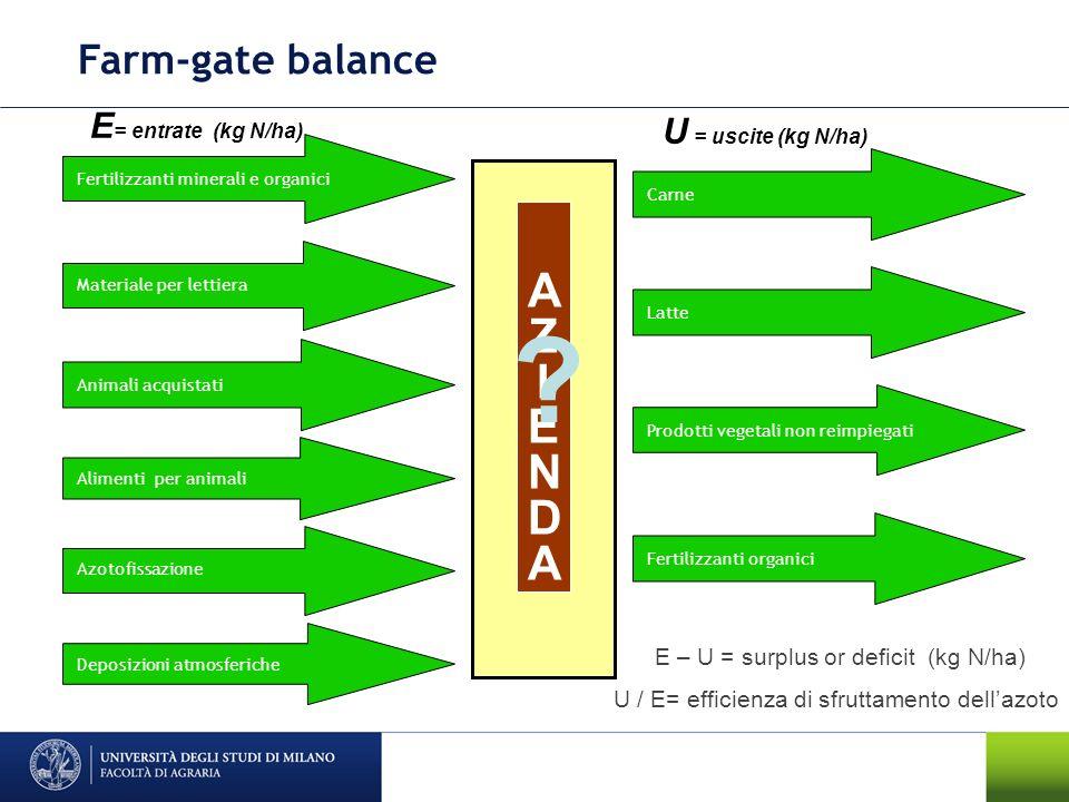 Farm-gate balance Azotofissazione Alimenti per animali Animali acquistati Materiale per lettiera AZIENDAAZIENDA U = uscite (kg N/ha) E = entrate (kg N
