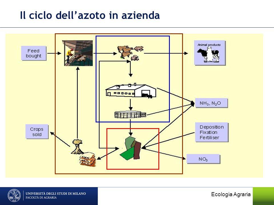 Il ciclo dellazoto in azienda Ecologia Agraria