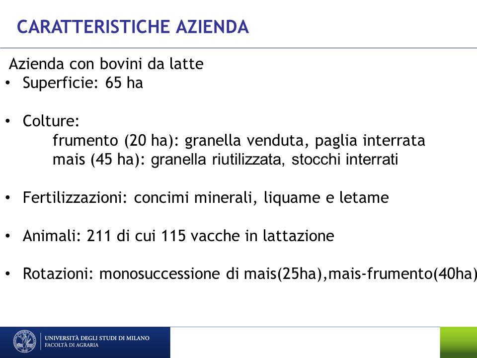 Azienda con bovini da latte Superficie: 65 ha Colture: frumento (20 ha): granella venduta, paglia interrata mais (45 ha): granella riutilizzata, stocchi interrati Fertilizzazioni: concimi minerali, liquame e letame Animali: 211 di cui 115 vacche in lattazione Rotazioni: monosuccessione di mais(25ha),mais-frumento(40ha) CARATTERISTICHE AZIENDA