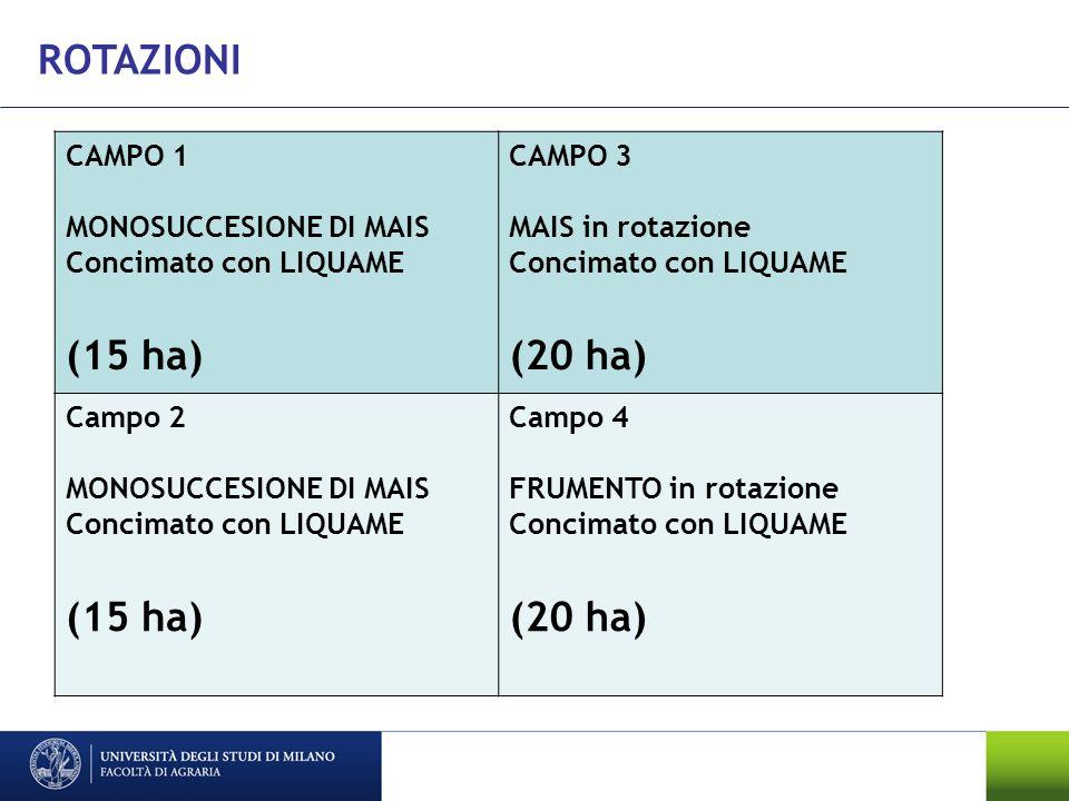 ROTAZIONI CAMPO 1 MONOSUCCESIONE DI MAIS Concimato con LIQUAME (15 ha) CAMPO 3 MAIS in rotazione Concimato con LIQUAME (20 ha) Campo 2 MONOSUCCESIONE