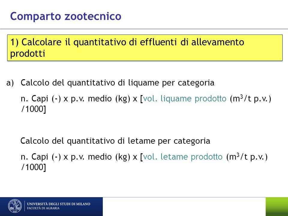 Comparto zootecnico 1) Calcolare il quantitativo di effluenti di allevamento prodotti a)Calcolo del quantitativo di liquame per categoria n. Capi (-)