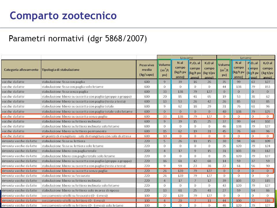 Comparto zootecnico Parametri normativi (dgr 5868/2007)