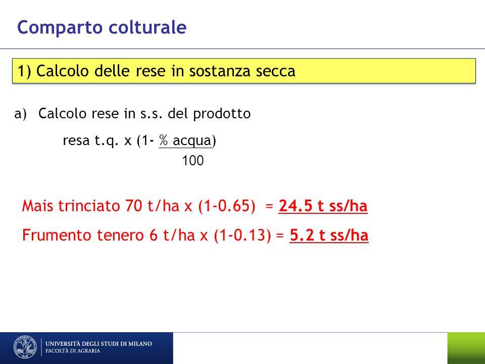 Comparto colturale 1) Calcolo delle rese in sostanza secca a)Calcolo rese in s.s. del prodotto resa t.q. x (1- % acqua) Mais trinciato 70 t/ha x (1-0.