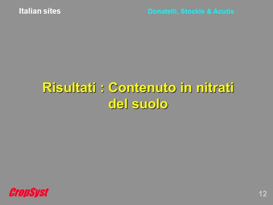 CropSyst 12 Donatelli, Stockle & Acutis Risultati : Contenuto in nitrati del suolo Italian sites