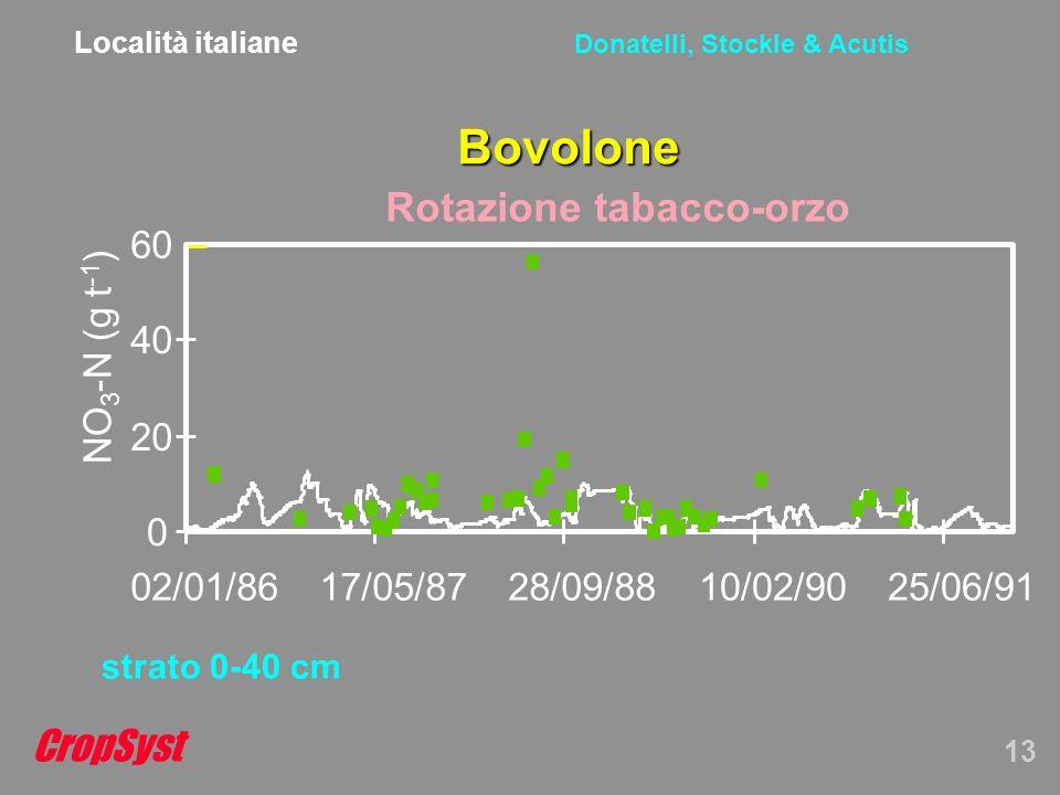 CropSyst 13 Donatelli, Stockle & Acutis Bovolone strato 0-40 cm Località italiane