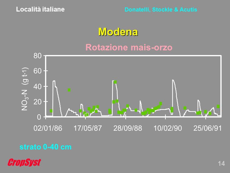 CropSyst 14 Donatelli, Stockle & Acutis Modena strato 0-40 cm Rotazione mais-orzo 0 20 40 60 80 02/01/8617/05/8728/09/8810/02/9025/06/91 NO 3 -N (g t ) Località italiane