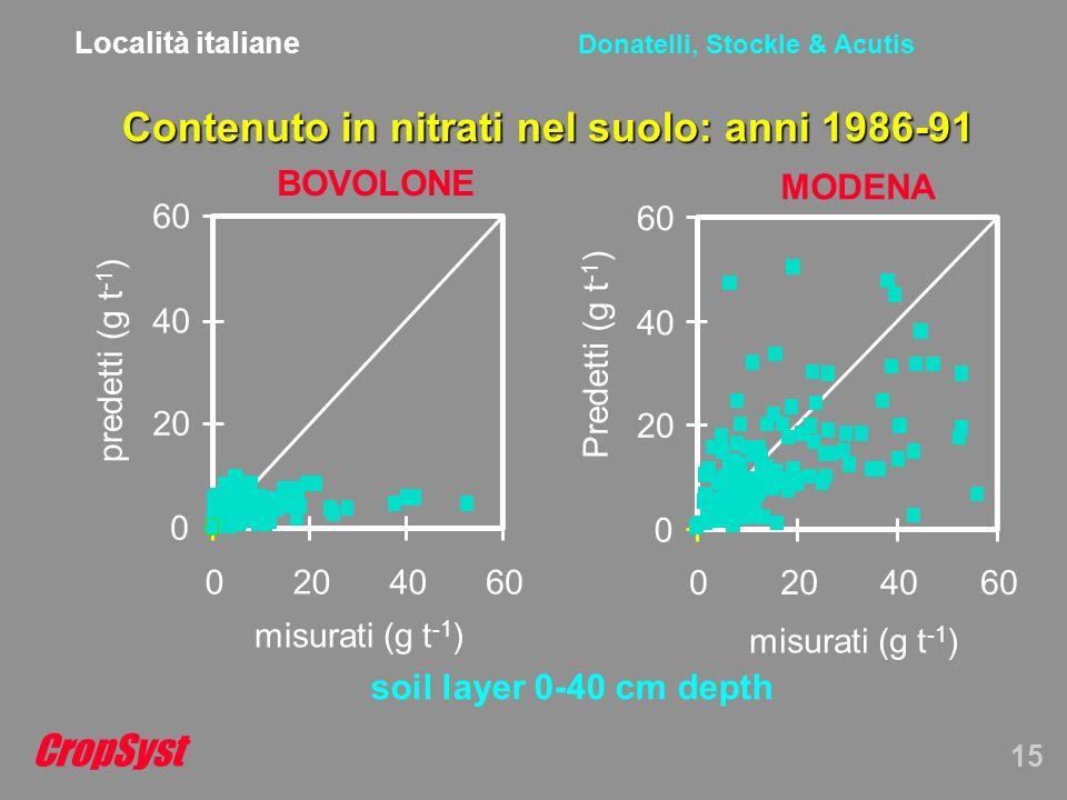 CropSyst 15 Donatelli, Stockle & Acutis Contenuto in nitrati nel suolo: anni 1986-91 BOVOLONE 0 20 40 60 0204060 misurati (g t -1 ) predetti (g t -1 ) MODENA 0 20 40 60 0204060 Predetti (g t -1 ) misurati (g t -1 ) soil layer 0-40 cm depth Località italiane