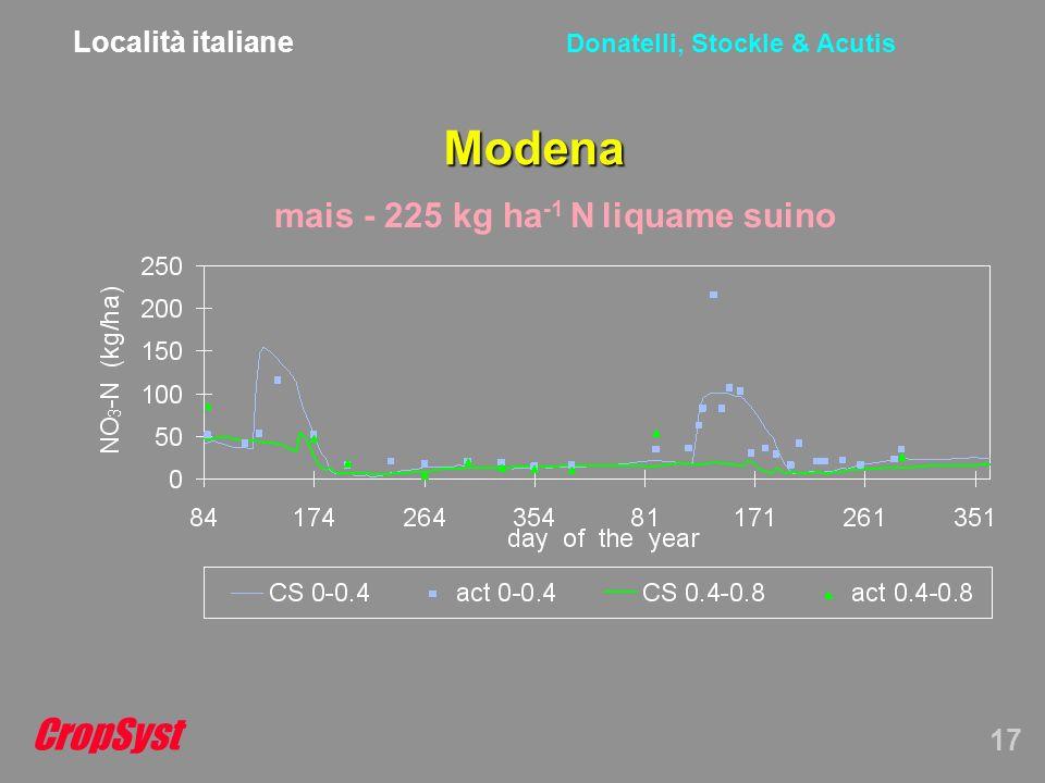 CropSyst 17 Donatelli, Stockle & Acutis Modena mais - 225 kg ha -1 N liquame suino Località italiane
