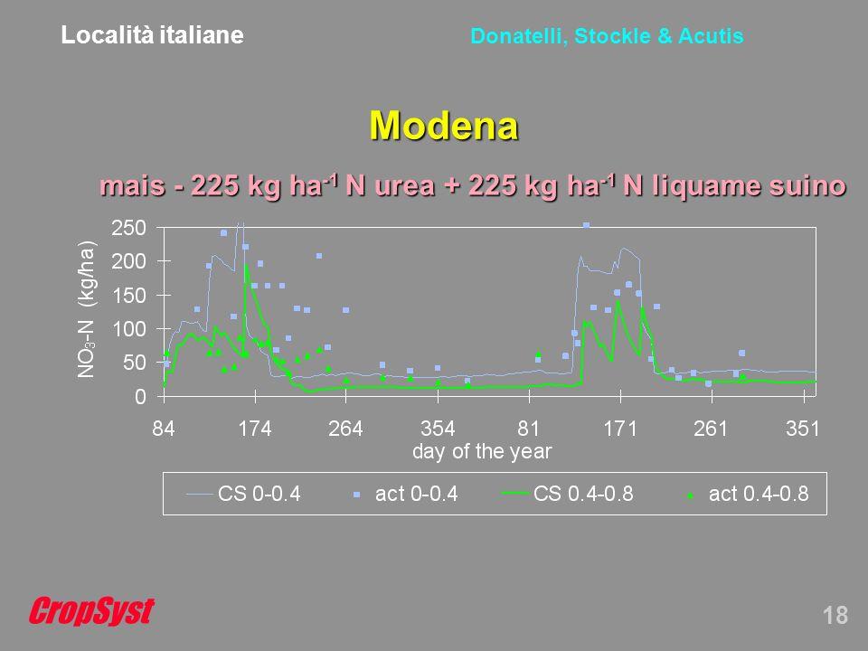 CropSyst 18 Donatelli, Stockle & Acutis Modena mais - 225 kg ha -1 N urea + 225 kg ha -1 N liquame suino Località italiane