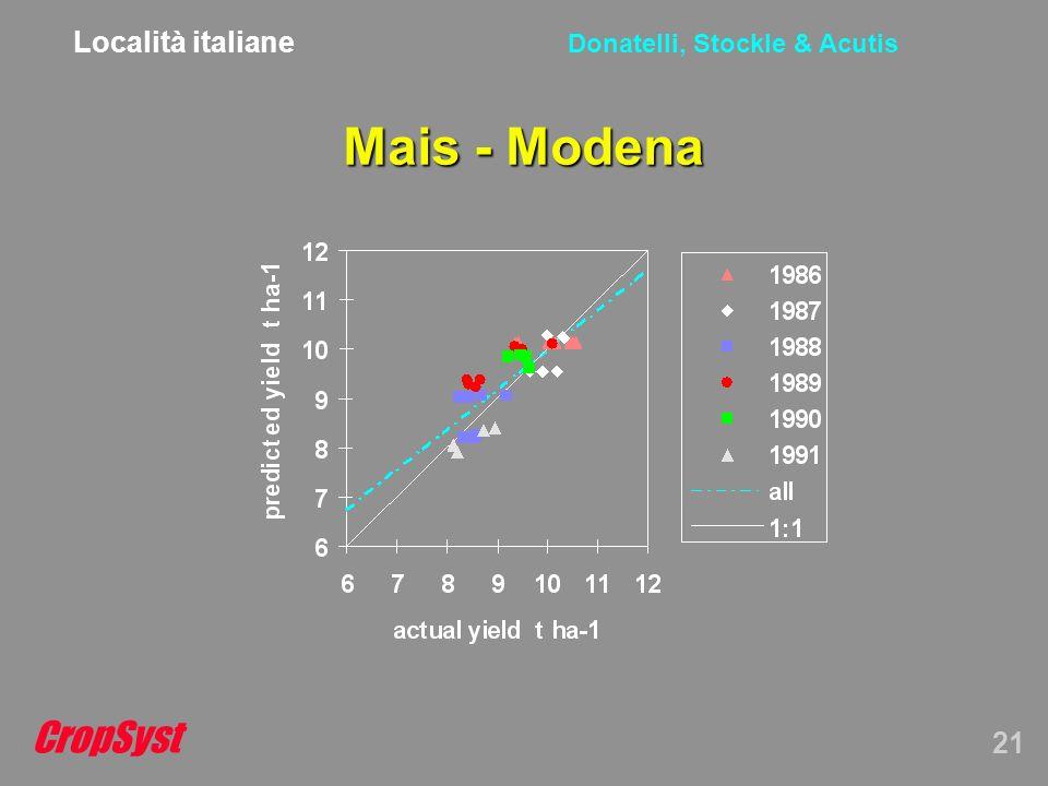 CropSyst 21 Donatelli, Stockle & Acutis Mais - Modena Località italiane