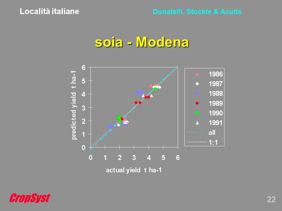 CropSyst 22 Donatelli, Stockle & Acutis soia - Modena Località italiane