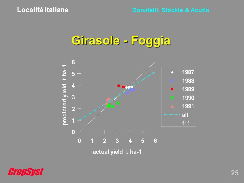 CropSyst 25 Donatelli, Stockle & Acutis Girasole - Foggia Località italiane