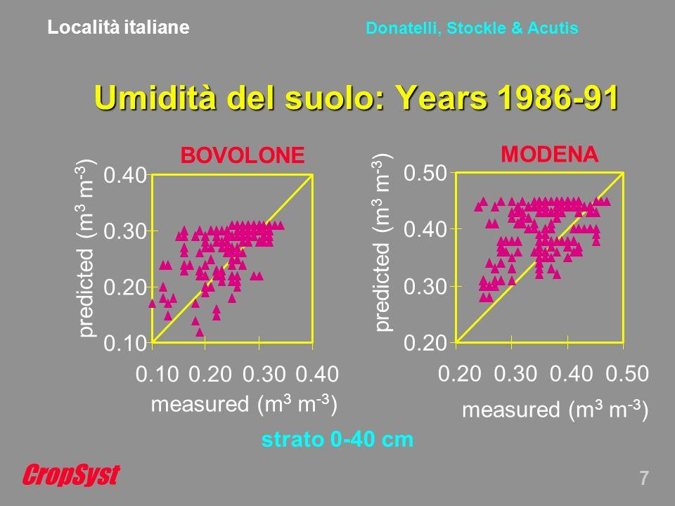 CropSyst 7 Donatelli, Stockle & Acutis Umidità del suolo: Years 1986-91 strato 0-40 cm Località italiane