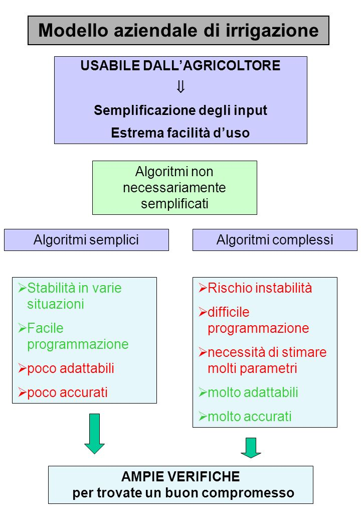 Modello aziendale di irrigazione USABILE DALLAGRICOLTORE Semplificazione degli input Estrema facilità duso Algoritmi non necessariamente semplificati