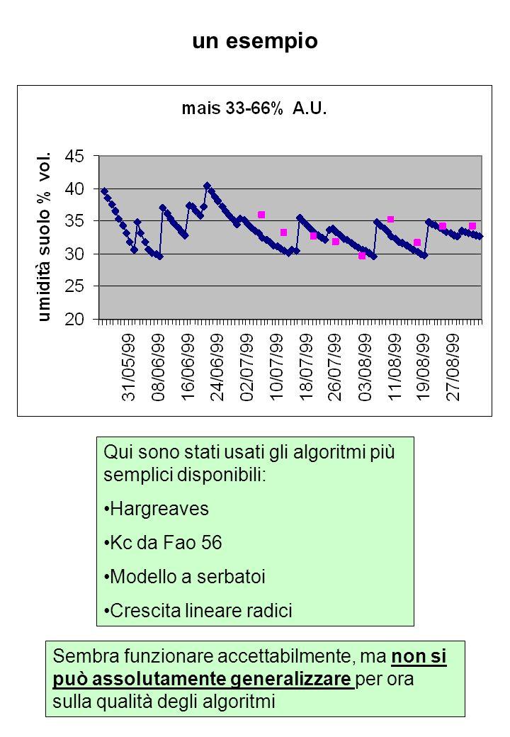 un esempio Qui sono stati usati gli algoritmi più semplici disponibili: Hargreaves Kc da Fao 56 Modello a serbatoi Crescita lineare radici Sembra funz