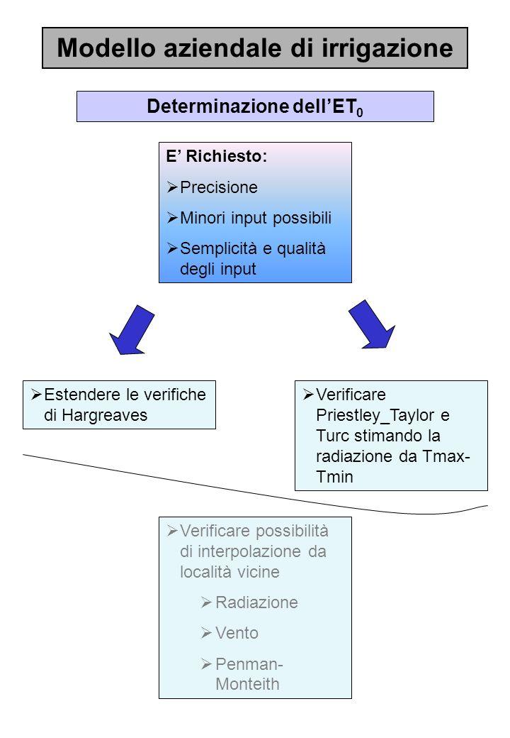 Modello aziendale di irrigazione Determinazione dellET 0 E Richiesto: Precisione Minori input possibili Semplicità e qualità degli input Estendere le
