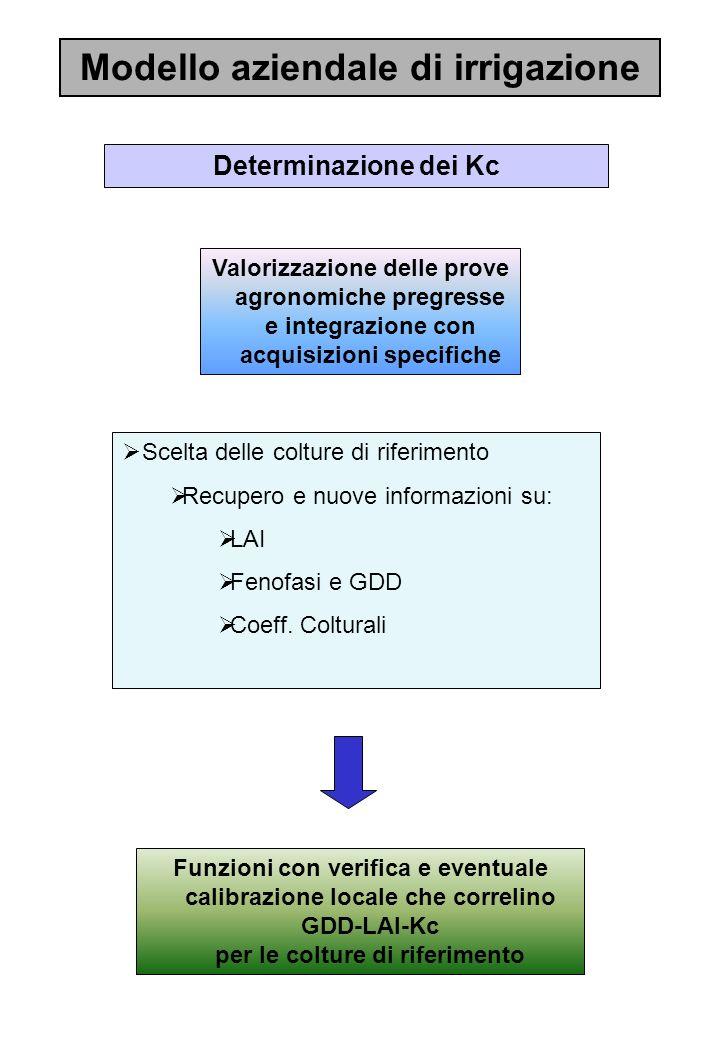 Modello aziendale di irrigazione Determinazione dei Kc Valorizzazione delle prove agronomiche pregresse e integrazione con acquisizioni specifiche Sce