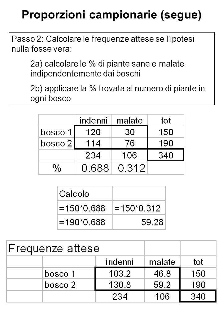 Proporzioni campionarie (segue) Passo 2: Calcolare le frequenze attese se lipotesi nulla fosse vera: 2a) calcolare le % di piante sane e malate indipendentemente dai boschi 2b) applicare la % trovata al numero di piante in ogni bosco
