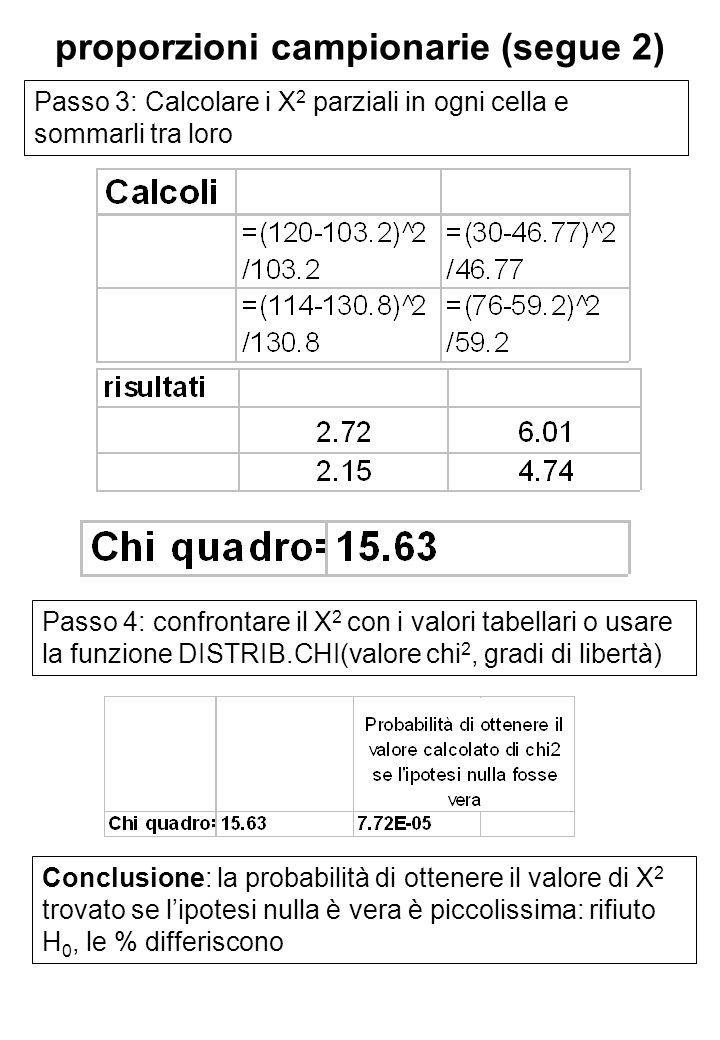 proporzioni campionarie (segue 2) Passo 3: Calcolare i X 2 parziali in ogni cella e sommarli tra loro Passo 4: confrontare il X 2 con i valori tabellari o usare la funzione DISTRIB.CHI(valore chi 2, gradi di libertà) Conclusione: la probabilità di ottenere il valore di X 2 trovato se lipotesi nulla è vera è piccolissima: rifiuto H 0, le % differiscono