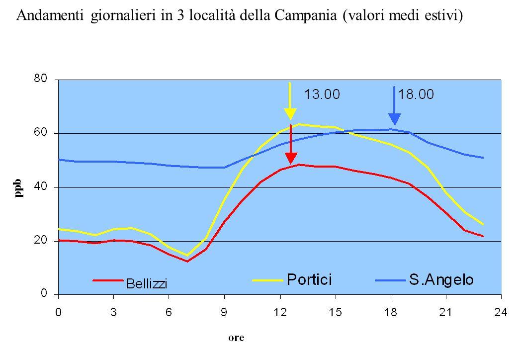 Andamenti giornalieri in 3 località della Campania (valori medi estivi)