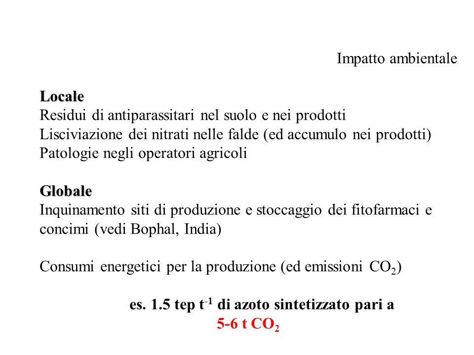Impatto ambientaleLocale Residui di antiparassitari nel suolo e nei prodotti Lisciviazione dei nitrati nelle falde (ed accumulo nei prodotti) Patologi