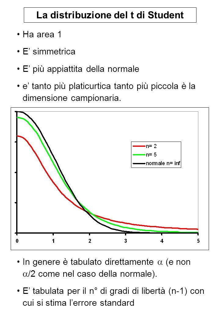 La distribuzione del t di Student In genere è tabulato direttamente (e non /2 come nel caso della normale). E tabulata per il n° di gradi di libertà (