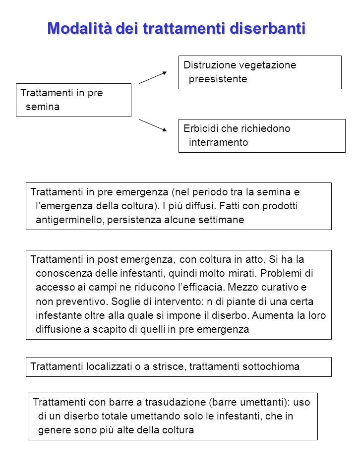 Modalità dei trattamenti diserbanti Trattamenti in pre semina Distruzione vegetazione preesistente Trattamenti in pre emergenza (nel periodo tra la se