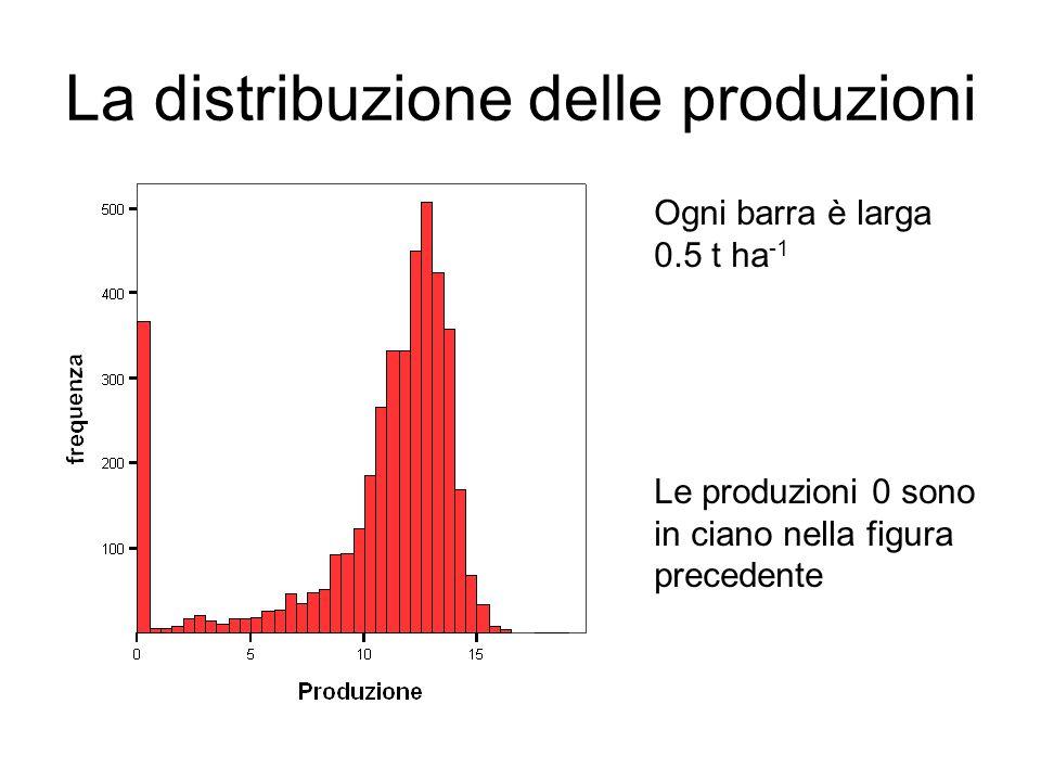 La distribuzione delle produzioni Le produzioni 0 sono in ciano nella figura precedente Ogni barra è larga 0.5 t ha -1