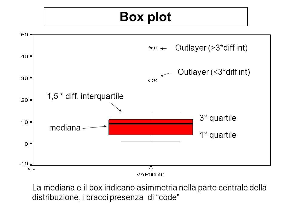 Box plot mediana 1° quartile 3° quartile 1,5 * diff. interquartile La mediana e il box indicano asimmetria nella parte centrale della distribuzione, i