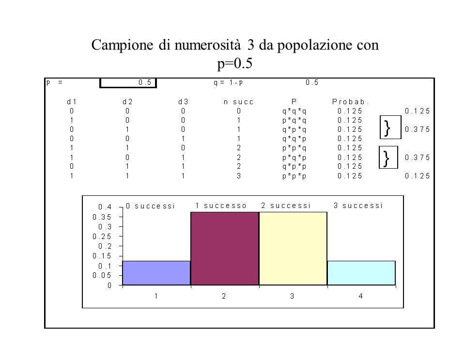 Campione di numerosità 3 da popolazione con p=0.5