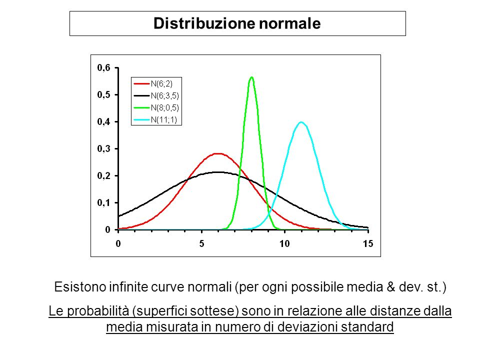Distribuzione normale Esistono infinite curve normali (per ogni possibile media & dev. st.) Le probabilità (superfici sottese) sono in relazione alle