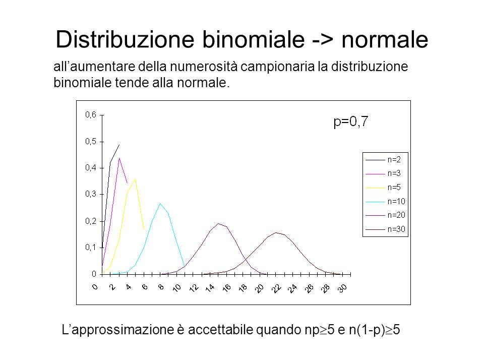 Distribuzione binomiale -> normale allaumentare della numerosità campionaria la distribuzione binomiale tende alla normale. Lapprossimazione è accetta