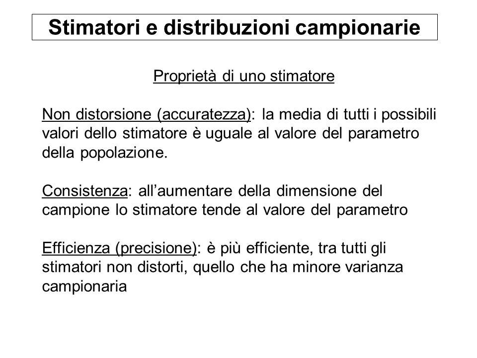 Stimatori e distribuzioni campionarie Proprietà di uno stimatore Non distorsione (accuratezza): la media di tutti i possibili valori dello stimatore è