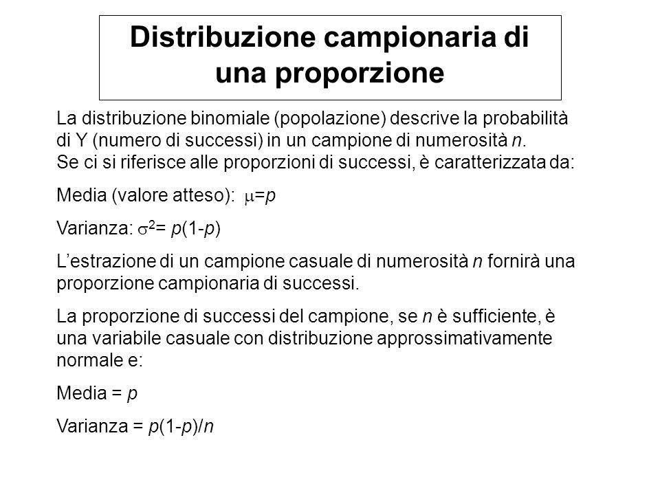La distribuzione binomiale (popolazione) descrive la probabilità di Y (numero di successi) in un campione di numerosità n. Se ci si riferisce alle pro