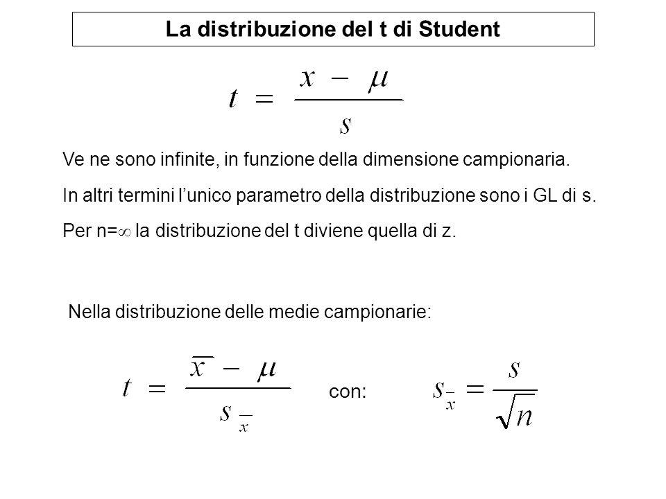 La distribuzione del t di Student Ve ne sono infinite, in funzione della dimensione campionaria. In altri termini lunico parametro della distribuzione