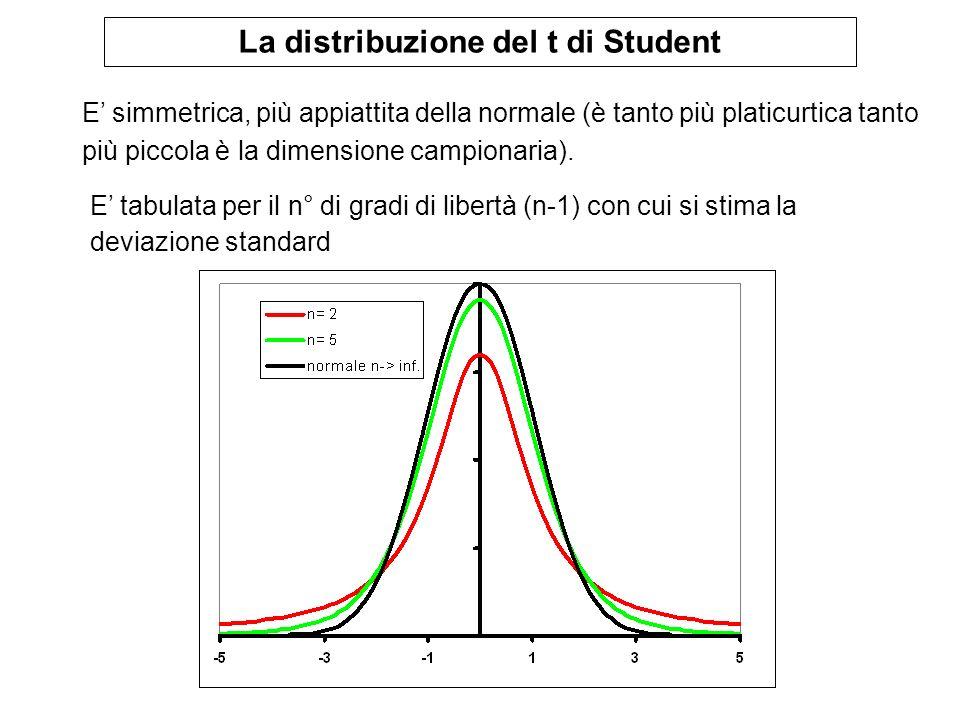 La distribuzione del t di Student E tabulata per il n° di gradi di libertà (n-1) con cui si stima la deviazione standard E simmetrica, più appiattita