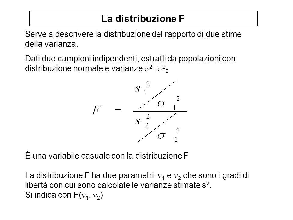 La distribuzione F Serve a descrivere la distribuzione del rapporto di due stime della varianza. Dati due campioni indipendenti, estratti da popolazio
