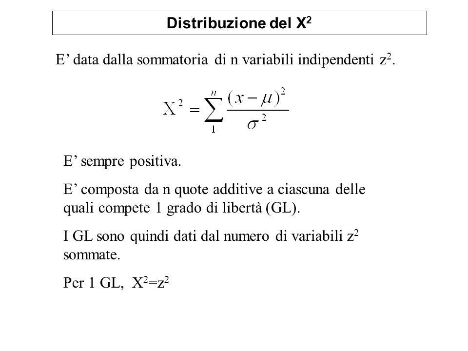 Distribuzione del X 2 E data dalla sommatoria di n variabili indipendenti z 2. E sempre positiva. E composta da n quote additive a ciascuna delle qual