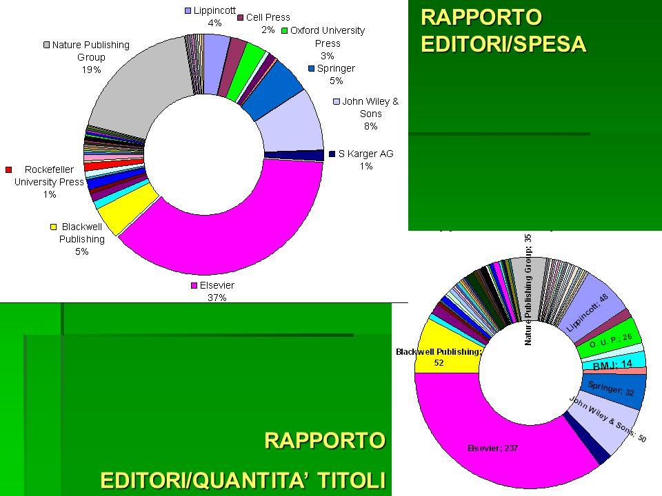 I.Z.S.L.E.R. Brescia RAPPORTO EDITORI/QUANTITA TITOLI RAPPORTOEDITORI/SPESA