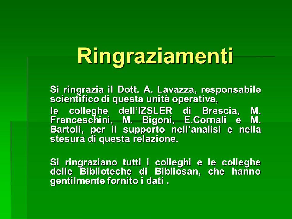 Ringraziamenti Si ringrazia il Dott. A. Lavazza, responsabile scientifico di questa unità operativa, le colleghe dellIZSLER di Brescia, M. Franceschin