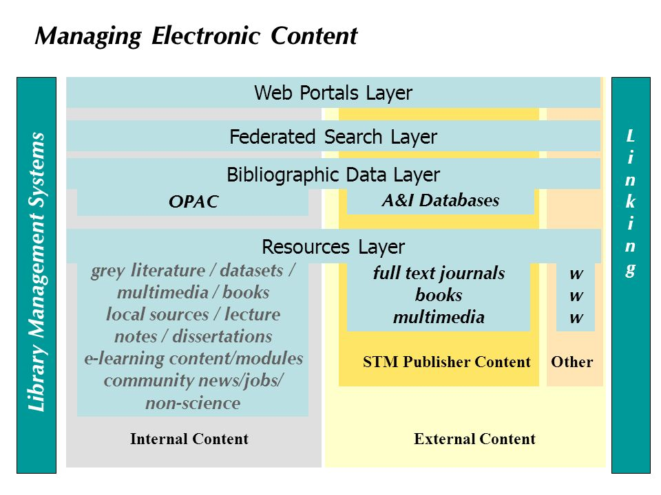 External Content OtherSTM Publisher Content Internal Content Resources Layer Bibliographic Data Layer Federated Search Layer Web Portals Layer Linking Linking grey literature / datasets / multimedia / books local sources / lecture notes / dissertations e-learning content/modules community news/jobs/ non-science Library Management Systems A&I Databases full text journals books multimedia OPAC Managing Electronic Content wwwwww