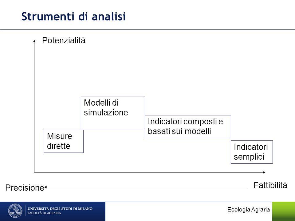 Ecologia Agraria Strumenti di analisi Precisione Fattibilità Potenzialità Indicatori semplici Modelli di simulazione Misure dirette Indicatori compost