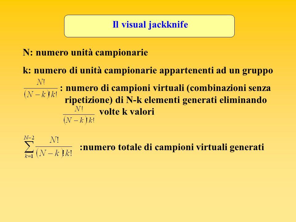 Il visual jackknife N: numero unità campionarie k: numero di unità campionarie appartenenti ad un gruppo : numero di campioni virtuali (combinazioni s