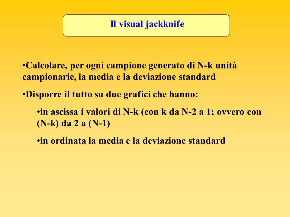 Il visual jackknife Calcolare, per ogni campione generato di N-k unità campionarie, la media e la deviazione standard Disporre il tutto su due grafici