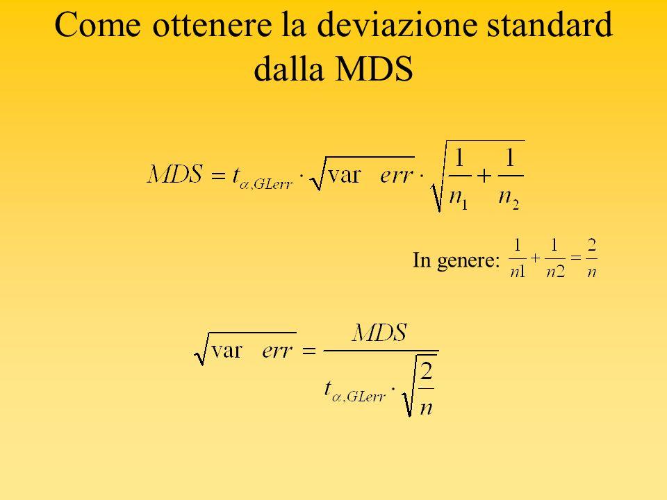 Come ottenere la deviazione standard dalla MDS In genere:
