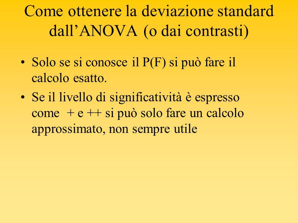 Come ottenere la deviazione standard dallANOVA (o dai contrasti) Solo se si conosce il P(F) si può fare il calcolo esatto. Se il livello di significat