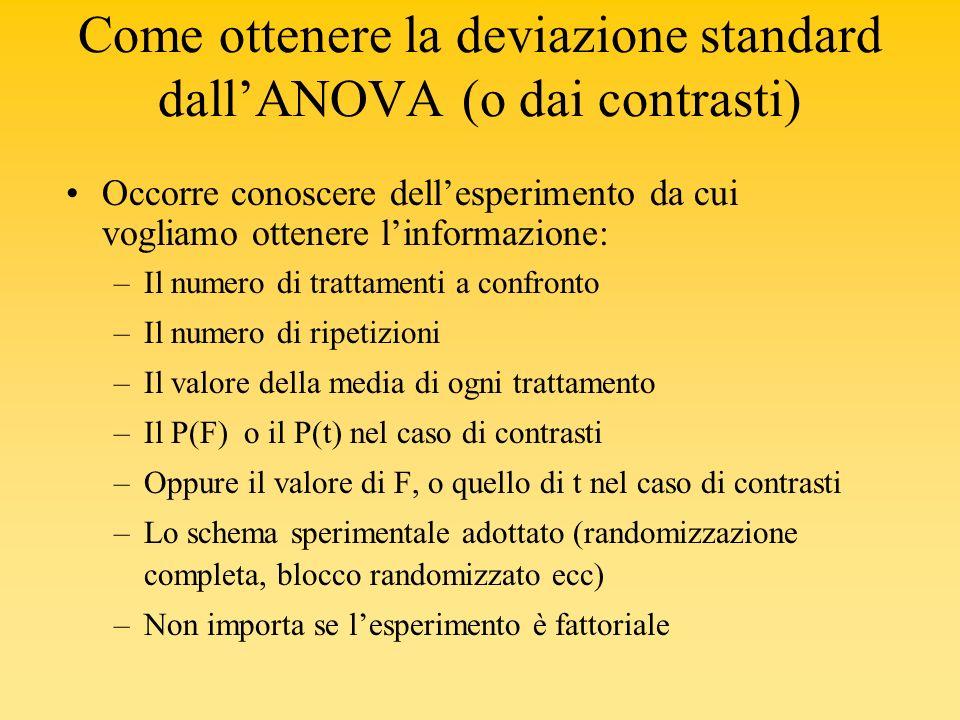 Come ottenere la deviazione standard dallANOVA (o dai contrasti) Occorre conoscere dellesperimento da cui vogliamo ottenere linformazione: –Il numero